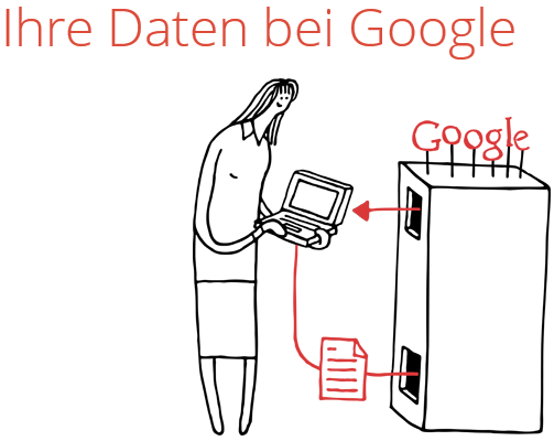 Google Daten